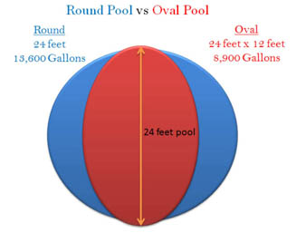 Best Towable Tubes And Boat Towables Pools And Tubs